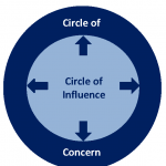 Covey's Circles of Influence
