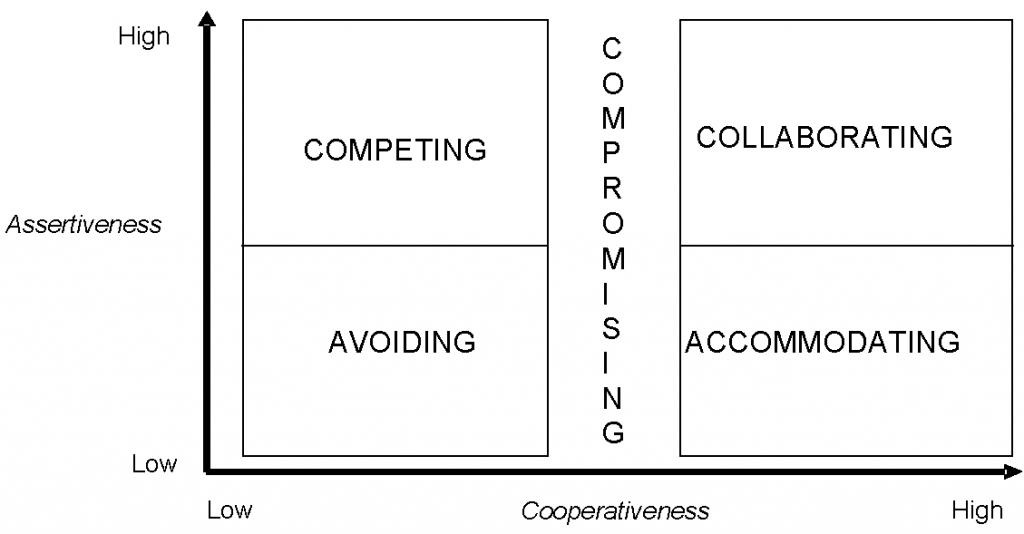 Managing Conflict pic